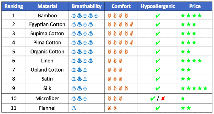 Table comparing bed sheet materials in terms of breathability, comfort, and price.