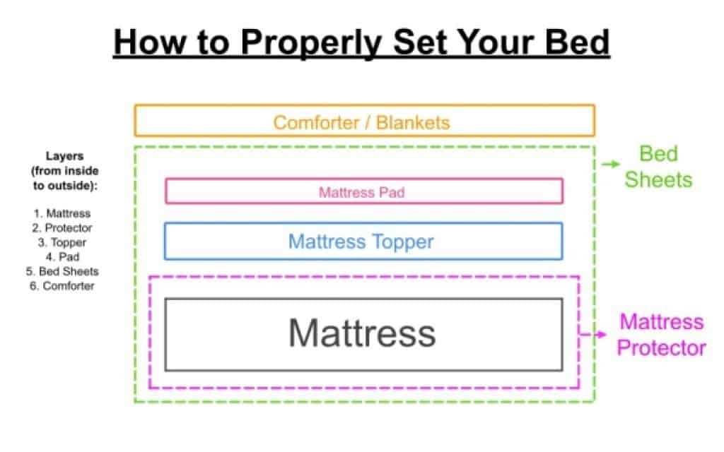 How to Properly set your bed